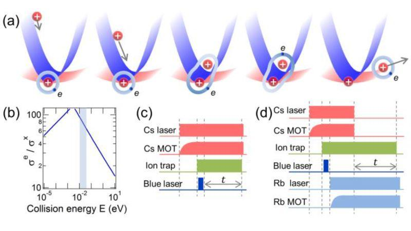 Cooling Ions By Pick Pocketing Ultra Cold Atoms Research Matters