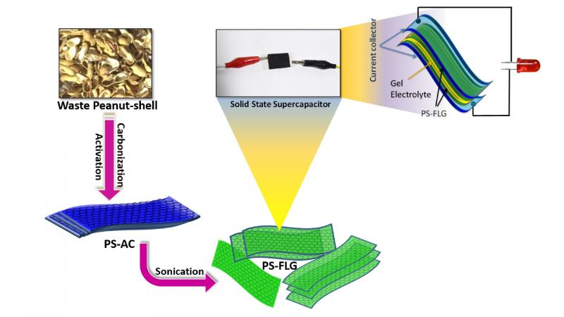 Figure: Conversion of peanut shells into peanut shell derived - few layers of graphene (PS-FLG). Source: Dr. Ramendra Sundar Dey, INST Mohali, Punjab.